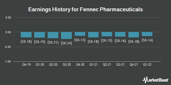 Earnings History for Fennec Pharmaceuticals (NASDAQ:FENC)