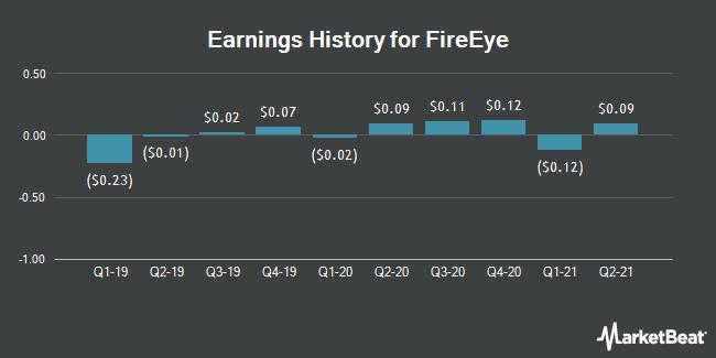 Earnings History for FireEye (NASDAQ:FEYE)