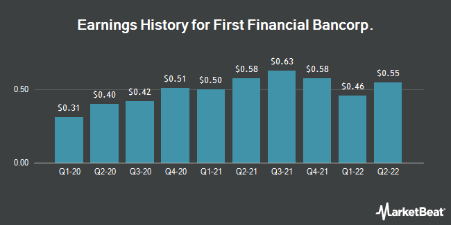 Earnings History for First Financial Bancorp (NASDAQ:FFBC)