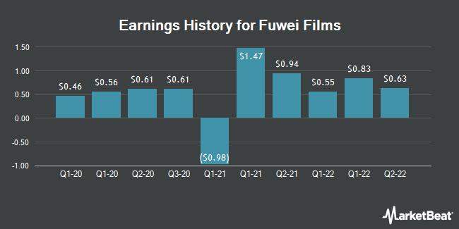Earnings History for Fuwei Films (NASDAQ:FFHL)