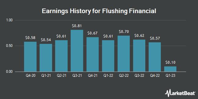 Earnings History for Flushing Financial (NASDAQ:FFIC)