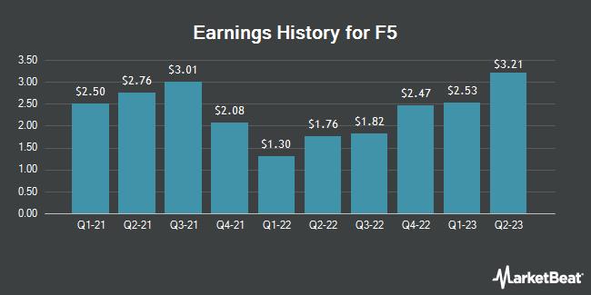 Earnings History for F5 Networks (NASDAQ:FFIV)