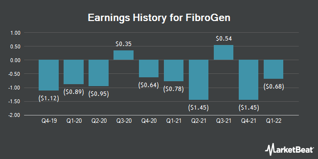 Earnings History for FibroGen (NASDAQ:FGEN)
