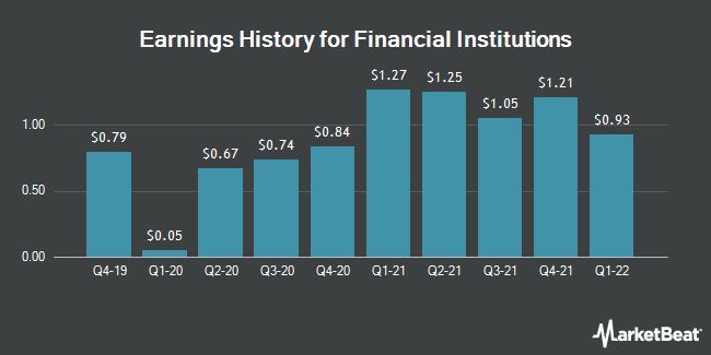 Earnings History for Financial Institutions (NASDAQ:FISI)