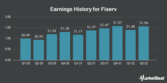 Earnings History for Fiserv (NASDAQ:FISV)