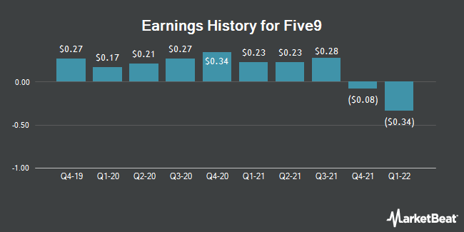 Earnings History for Five9 (NASDAQ:FIVN)