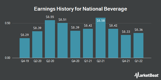 Earnings History for National Beverage (NASDAQ:FIZZ)