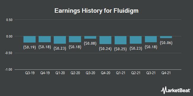 Earnings History for Fluidigm (NASDAQ:FLDM)