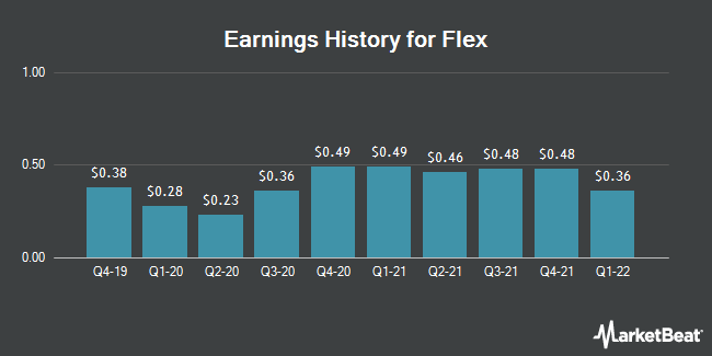 Earnings History for Flex (NASDAQ:FLEX)