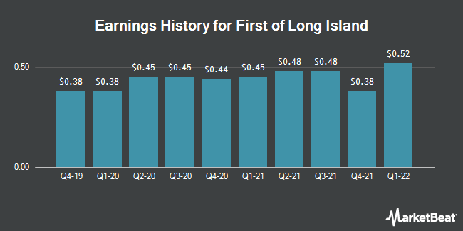 Earnings History for First of Long Island (NASDAQ:FLIC)