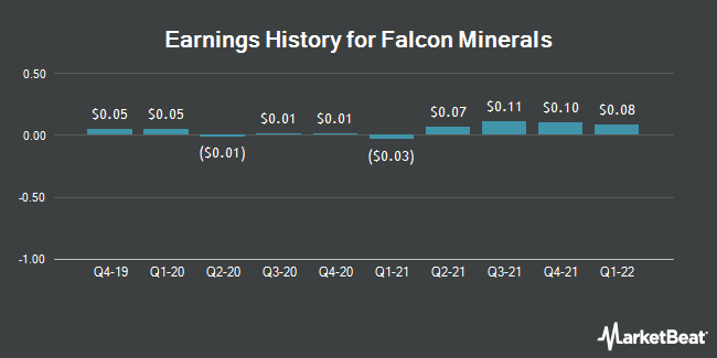 Earnings History for Falcon Minerals (NASDAQ:FLMN)