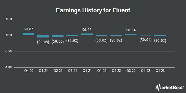 Earnings History for Fluent (NASDAQ:FLNT)