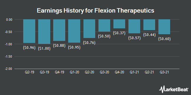 Earnings History for Flexion Therapeutics (NASDAQ:FLXN)