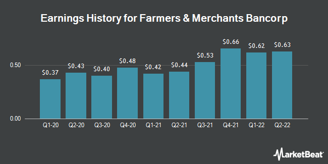 Earnings History for Farmers & Merchants Bancorp (NASDAQ:FMAO)