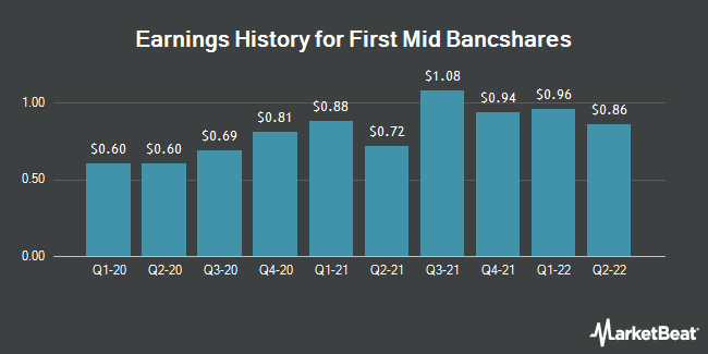 Earnings History for First Mid-Illinois Bancshares (NASDAQ:FMBH)