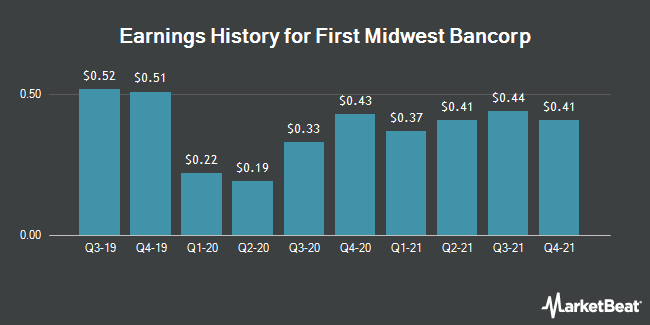 Earnings History for First Midwest Bancorp (NASDAQ:FMBI)