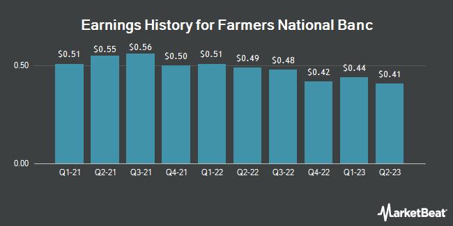 Earnings History for Farmers National Banc (NASDAQ:FMNB)