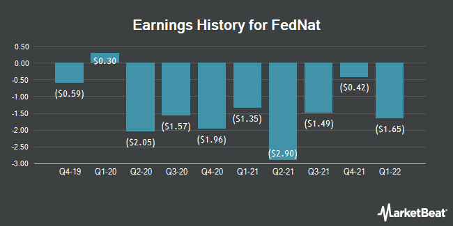 Earnings History for Federated National (NASDAQ:FNHC)
