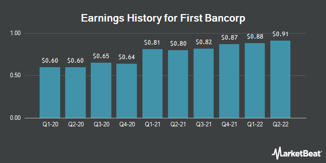 Earnings History for First Bancorp (NASDAQ:FNLC)