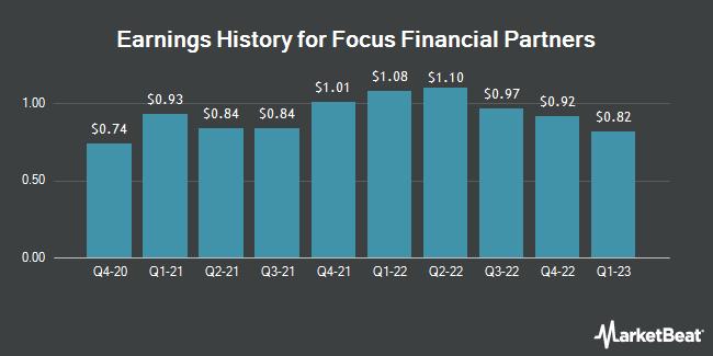Earnings History for Focus Financial Partners (NASDAQ:FOCS)