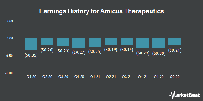 Earnings History for Amicus Therapeutics (NASDAQ:FOLD)