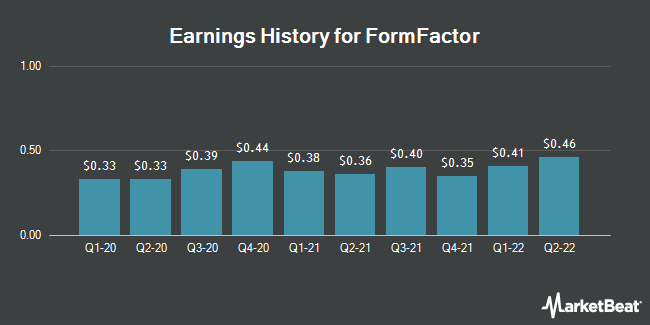 Earnings History for FormFactor (NASDAQ:FORM)