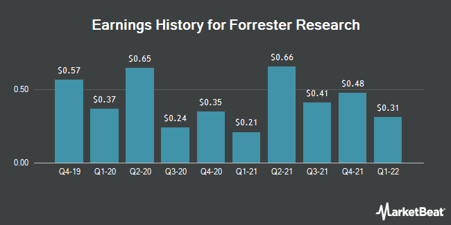 Earnings History for Forrester Research (NASDAQ:FORR)