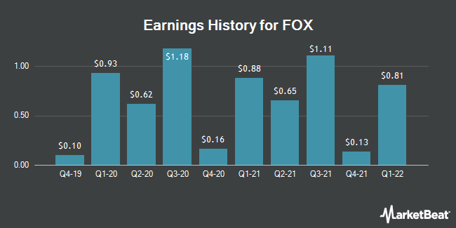 Earnings History for FOX (NASDAQ:FOXA)