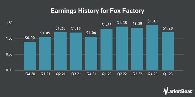 Earnings History for Fox Factory (NASDAQ:FOXF)