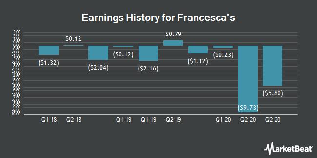 Earnings History for Francesca`s (NASDAQ:FRAN)