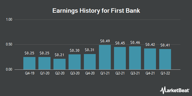 Earnings History for First Bank (NASDAQ:FRBA)