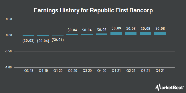 Earnings History for Republic First Bancorp (NASDAQ:FRBK)