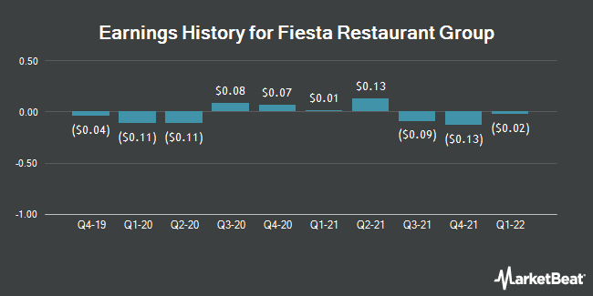 Earnings History for Fiesta Restaurant Group (NASDAQ:FRGI)