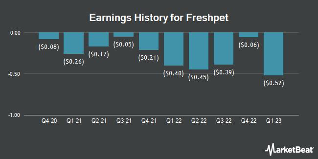 Earnings History for Freshpet (NASDAQ:FRPT)