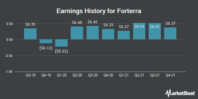 Earnings History for Forterra (NASDAQ:FRTA)