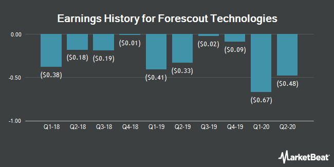 Earnings History for Forescout Technologies (NASDAQ:FSCT)