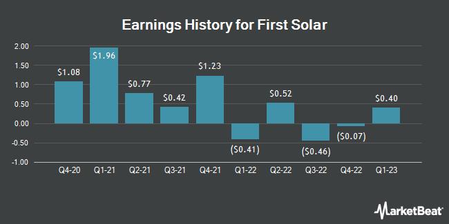 Earnings History for First Solar (NASDAQ:FSLR)