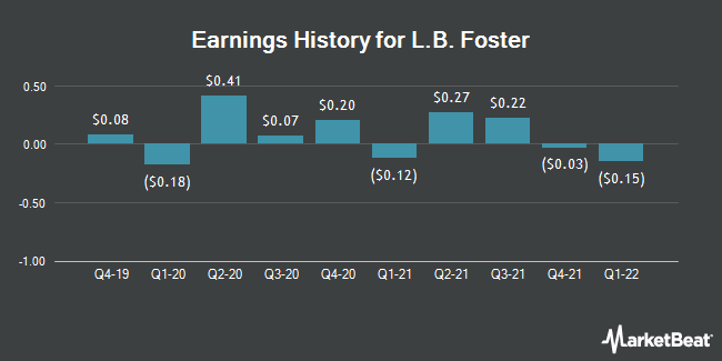 Earnings History for L.B. Foster (NASDAQ:FSTR)