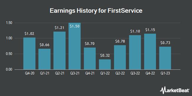 Earnings History for FirstService (NASDAQ:FSV)