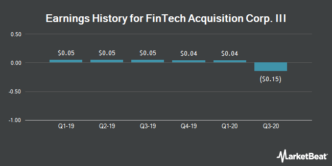 Earnings History for FinTech Acquisition Corp. III (NASDAQ:FTAC)