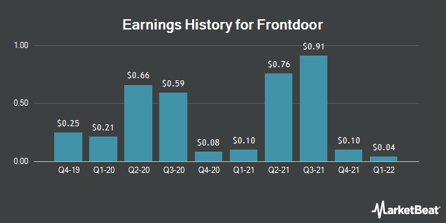 Earnings History for Frontdoor (NASDAQ:FTDR)