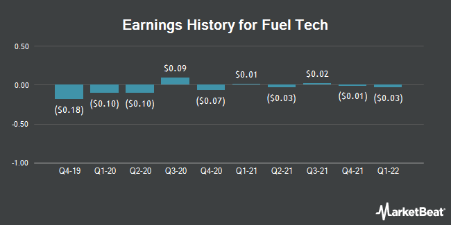 Earnings History for Fuel Tech (NASDAQ:FTEK)