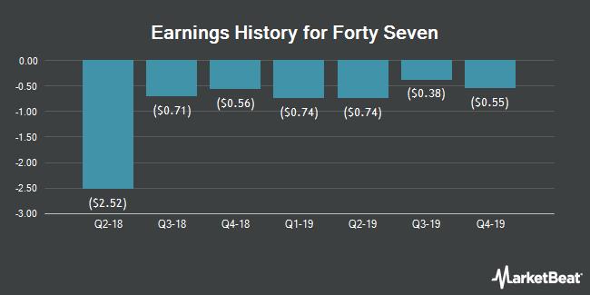 Earnings History for Forty Seven (NASDAQ:FTSV)