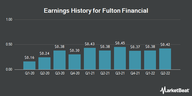 Earnings History for Fulton Financial (NASDAQ:FULT)