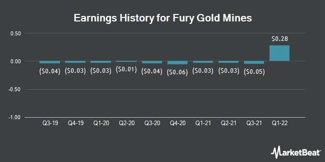 Earnings History for Fury Gold Mines (NASDAQ:FURY)