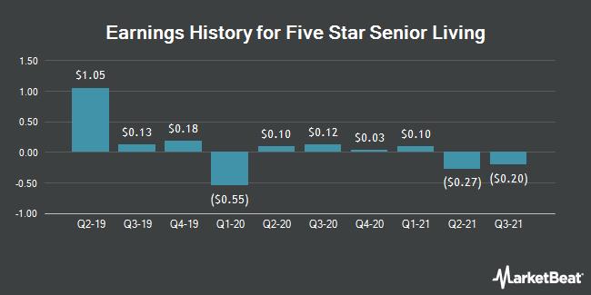 Earnings History for Five Star Senior Living (NASDAQ:FVE)