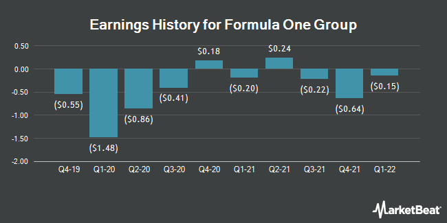 Earnings History for Liberty Media Formula One Series C (NASDAQ:FWONK)