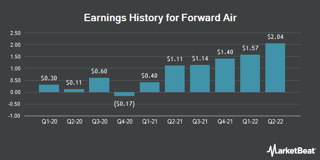 Earnings History for Forward Air (NASDAQ:FWRD)