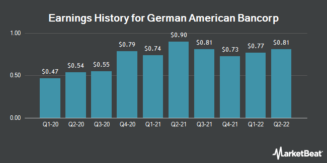 Earnings History for German American Bancorp (NASDAQ:GABC)