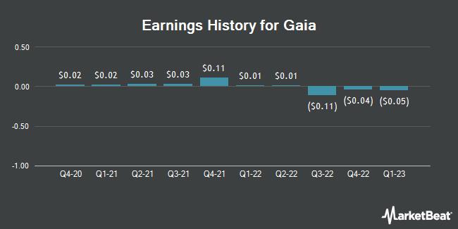 Earnings History for Gaia (NASDAQ:GAIA)
